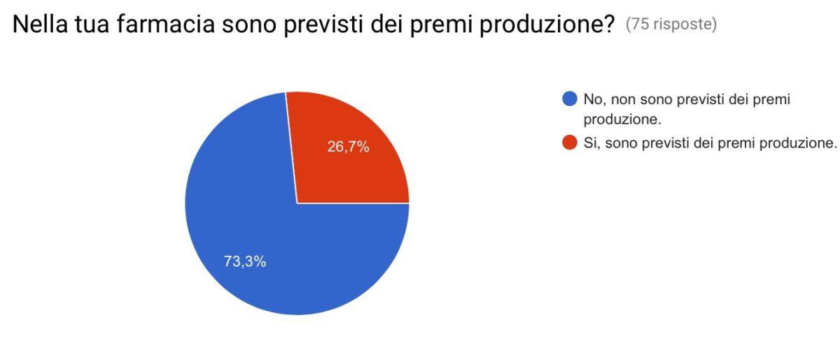 Il premio produzione nelle farmacie italiane