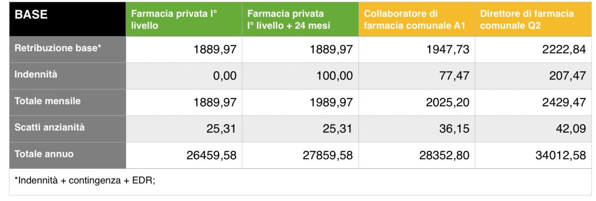 Farmacia privata e farmacia comunale: dove si guadagna di più?